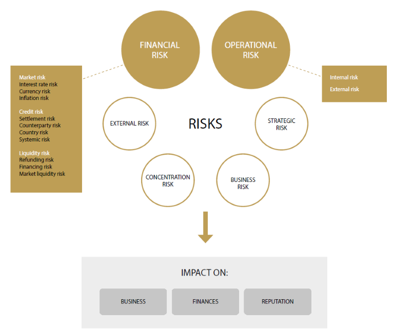 Risk map Debt office