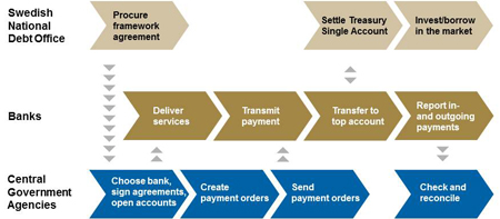 The Payment Process.