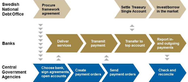 cash management payment process