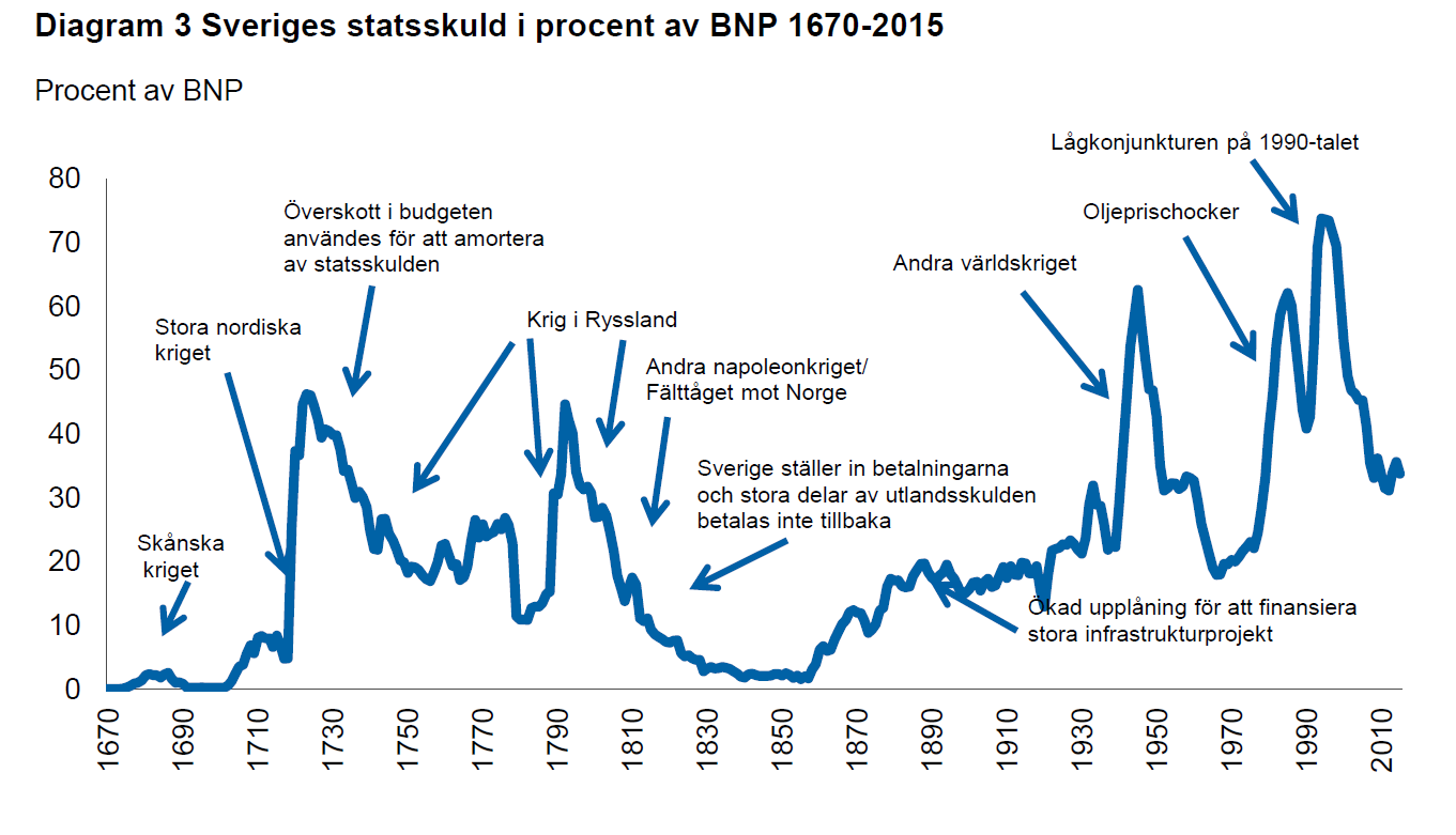 Sweden: National debt in percents of GDP 1670 -2015